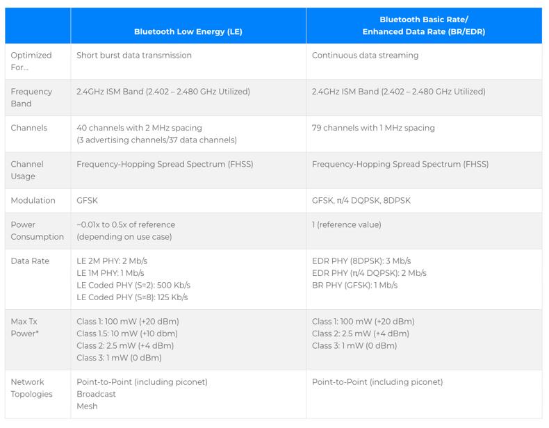 Bluetooth Primer