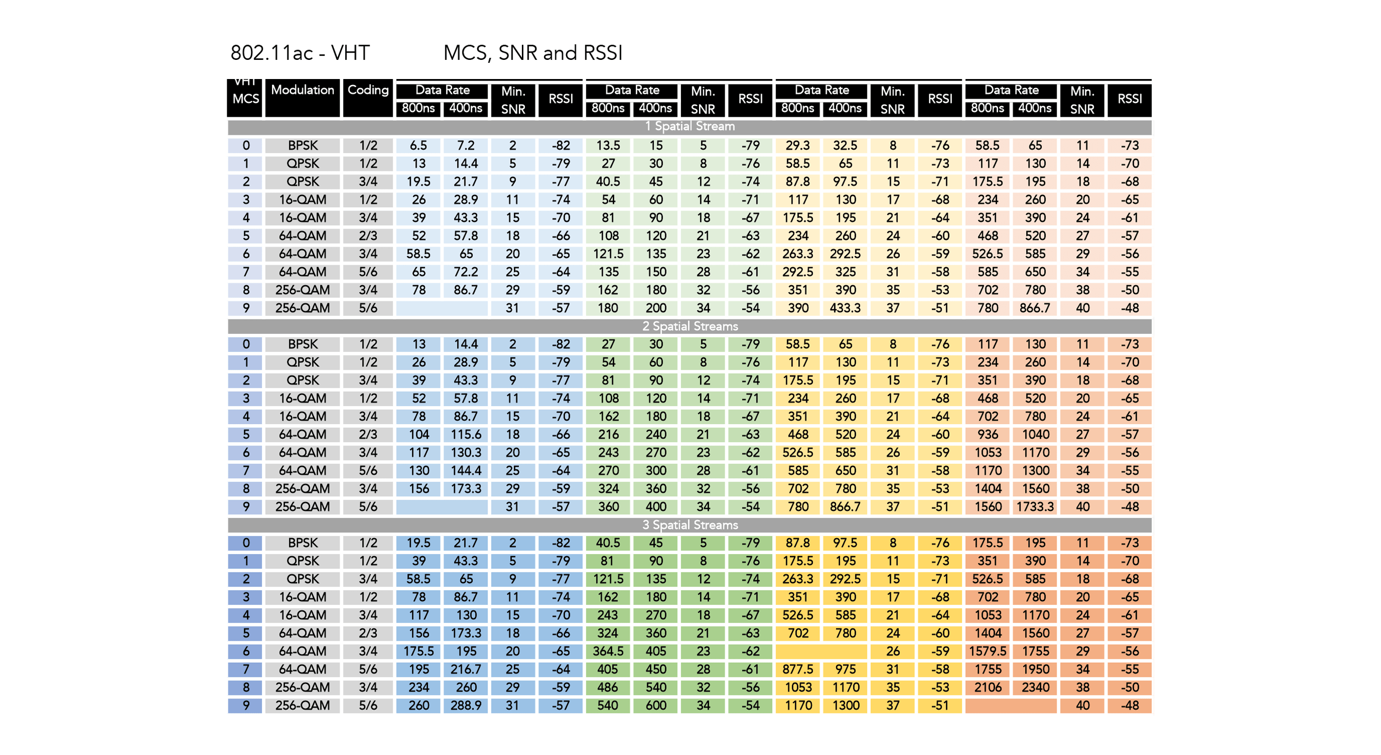 MCS SNR RSSI Chart