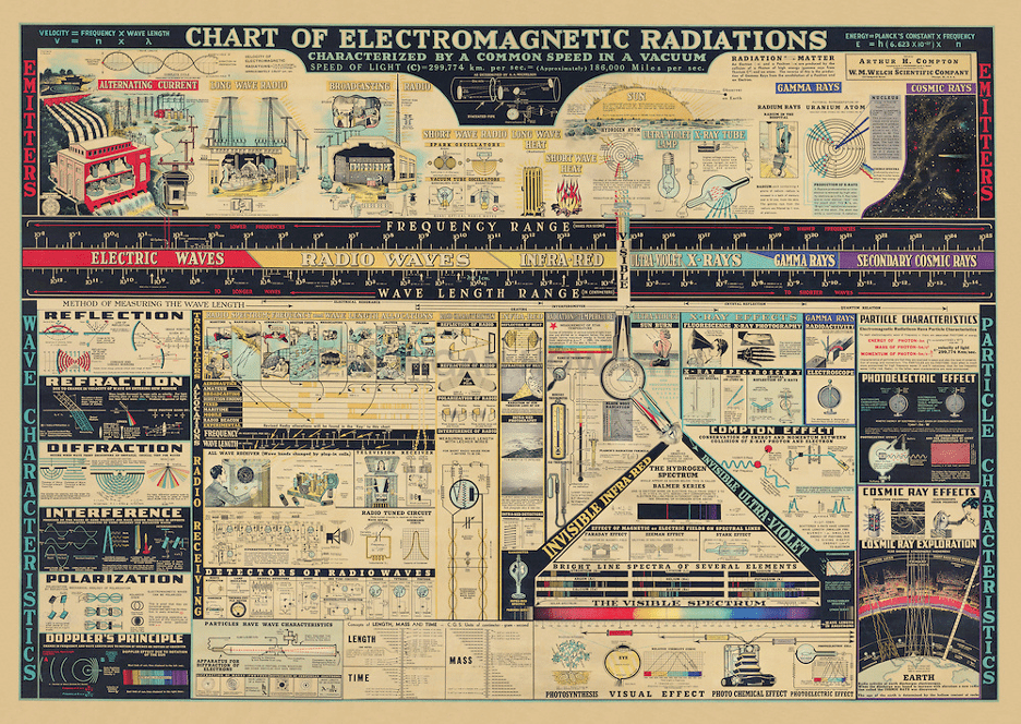 Electromagnetic Spectrum over the Years