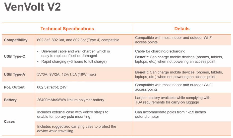 Ventev VenVolt specs chart