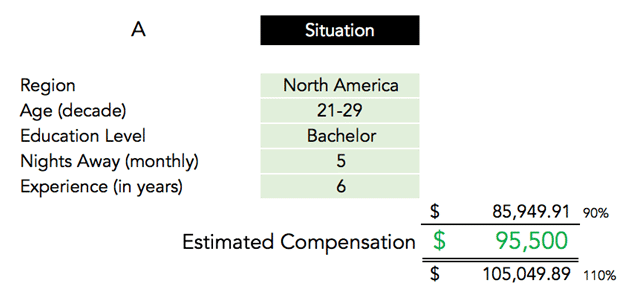 Wireless LAN Community – Compensation Benchmark Survey