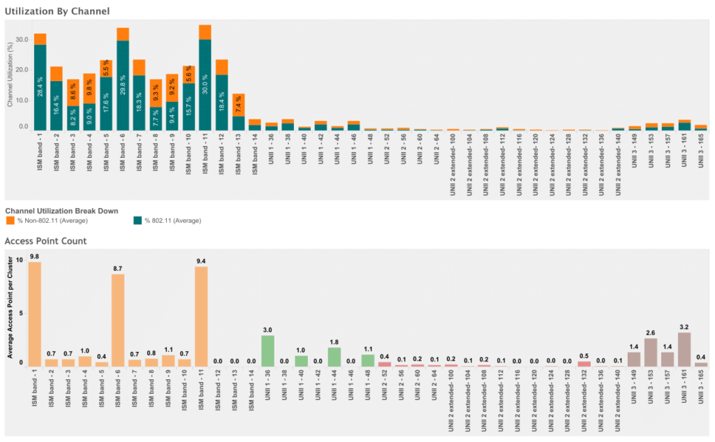 AirCheck Survey Results Image
