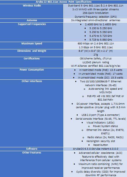 Aruba-Access-Point-Specs   Wireless LAN Professionals