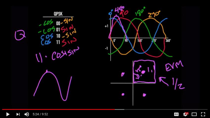 Different Types of 802.11 Modulation Schemes Demo Video