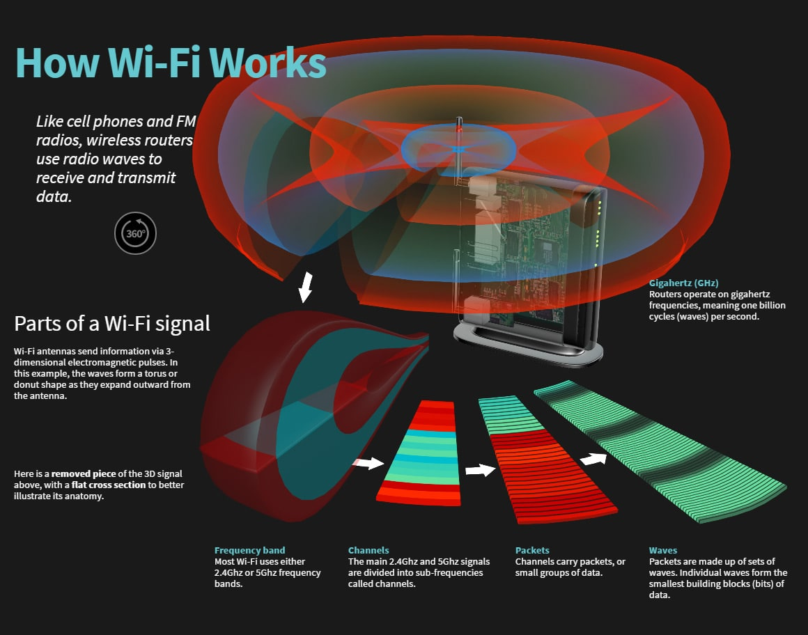 How Wi-Fi Works Guestpost From The Bookmark | Wireless LAN