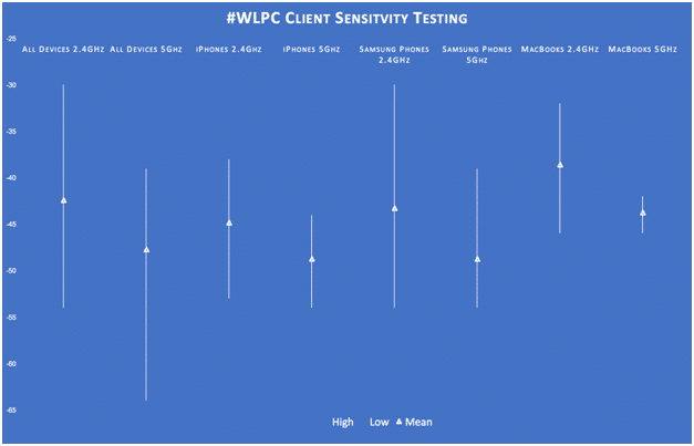 #WLPC Client Sensitivity Testing Results