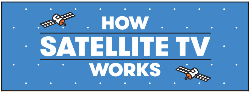How Satellite TV Works Animation from DirectTVDeals.com