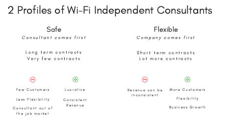 Profiles of WLAN Consultants