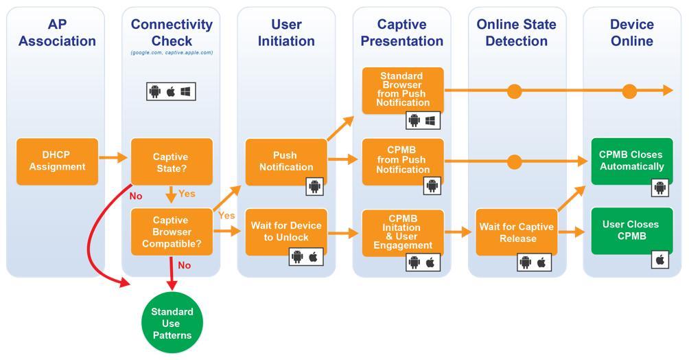 Wireless Broadband Alliance Captive Network Portal Behavior